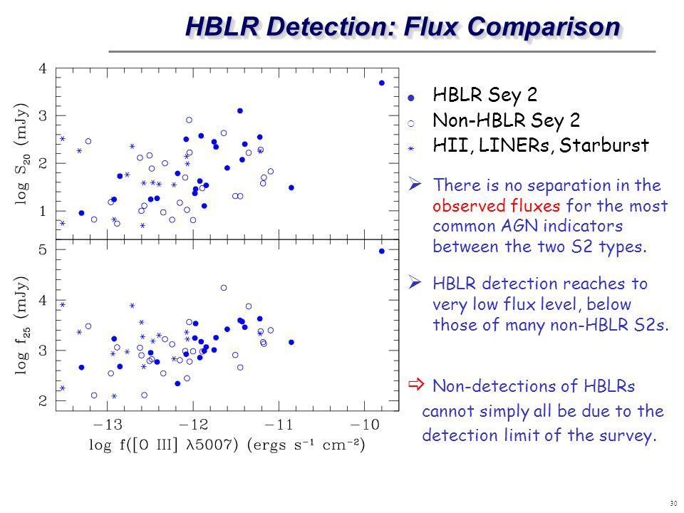 30 HBLR Detection: Flux Comparison HBLR Sey 2 Non-HBLR Sey 2 HII, LINERs, Starburst There is no separation in the observed fluxes for the most common