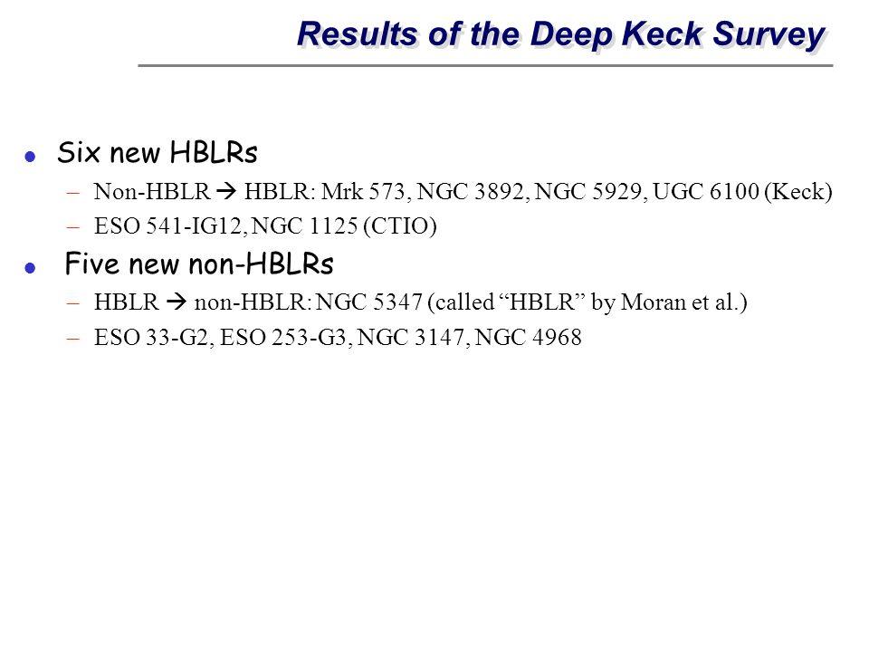 Results of the Deep Keck Survey Six new HBLRs –Non-HBLR HBLR: Mrk 573, NGC 3892, NGC 5929, UGC 6100 (Keck) –ESO 541-IG12, NGC 1125 (CTIO) Five new non