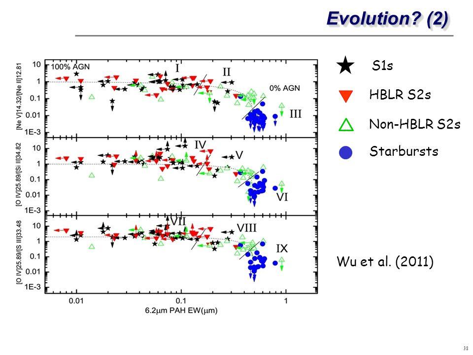 Evolution? (2) 38 HBLR S2s Non-HBLR S2s Starbursts Wu et al. (2011) S1s