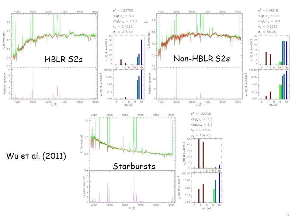 39 HBLR S2s Non-HBLR S2s Starbursts Wu et al. (2011)