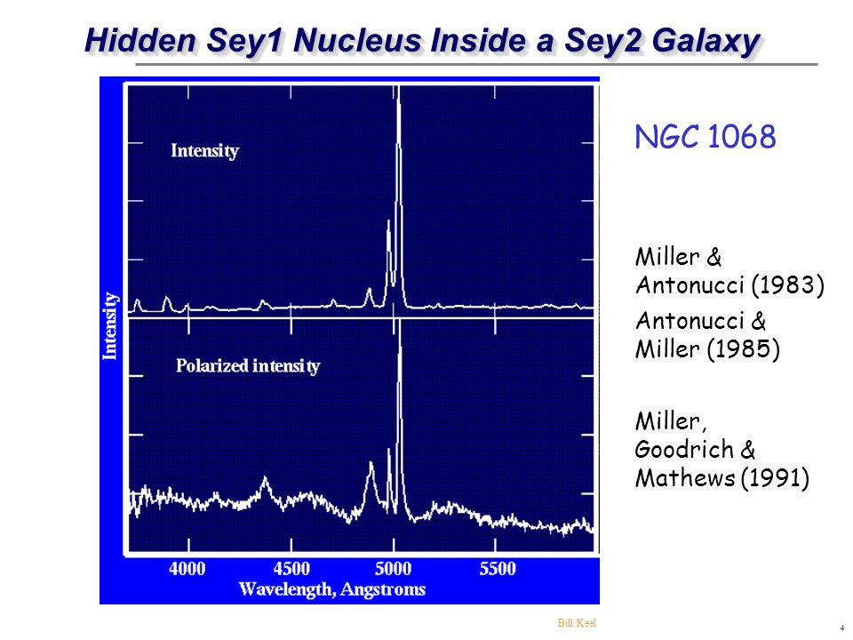 65 Far-IR Luminosity: (60 m+100 m) S1 HBLR S2 Non-HBLR S2 L FIR : indicator of star- forming (non-AGN) activity in host galaxy.