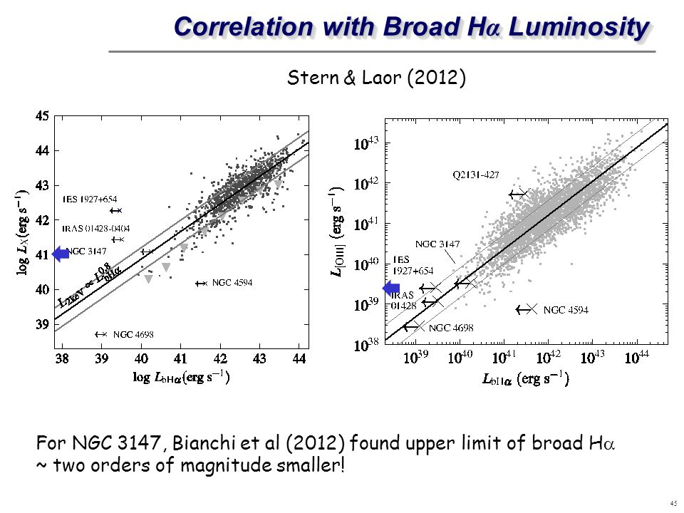 Correlation with Broad H α Luminosity 45 Stern & Laor (2012) For NGC 3147, Bianchi et al (2012) found upper limit of broad H ~ two orders of magnitude