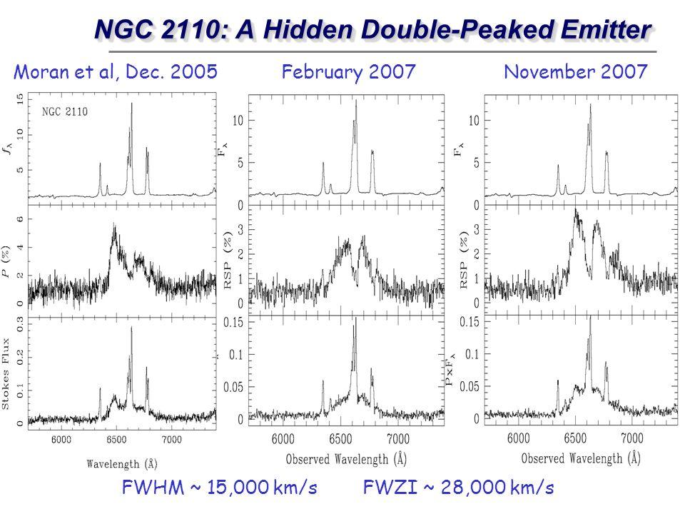 NGC 2110: A Hidden Double-Peaked Emitter Moran et al, Dec. 2005February 2007November 2007 FWHM ~ 15,000 km/s FWZI ~ 28,000 km/s