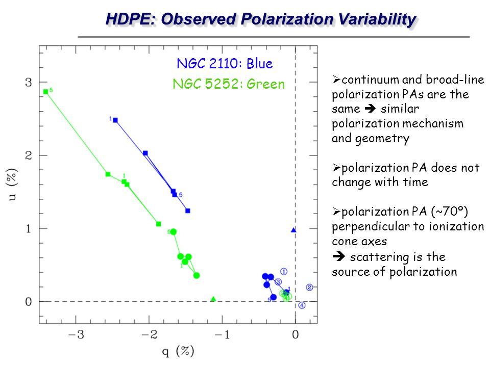 HDPE: Observed Polarization Variability NGC 2110: Blue NGC 5252: Green continuum and broad-line polarization PAs are the same similar polarization mec