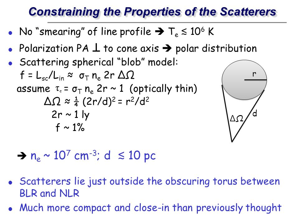Constraining the Properties of the Scatterers No smearing of line profile T e 10 6 K Polarization PA to cone axis polar distribution Scattering spheri