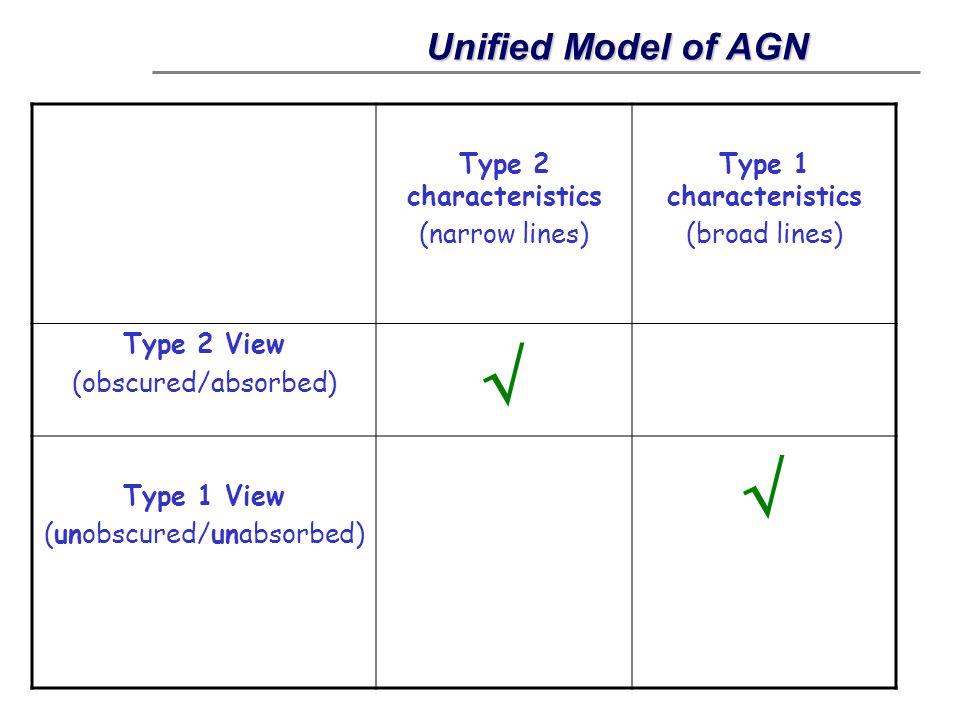 Type 2 characteristics (narrow lines) Type 1 characteristics (broad lines) Type 2 View (obscured/absorbed) Type 1 View (unobscured/unabsorbed) Unified