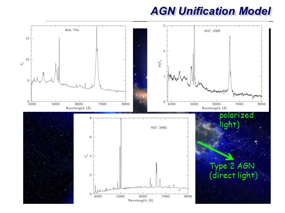 AGN Unification Model Type 2 AGN (direct light) Type 1 AGN (scattered/ polarized light) Type 1 AGN (direct light)