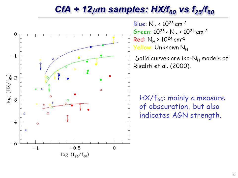 63 CfA + 12 m samples: HX/f 60 vs f 25 /f 60 Blue: N H < 10 23 cm -2 Green: 10 23 < N H < 10 24 cm -2 Red: N H > 10 24 cm -2 Yellow: Unknown N H Solid