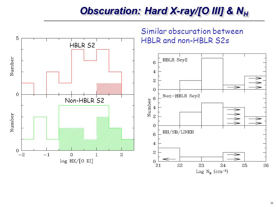 69 Obscuration: Hard X-ray/[O III] & N H HBLR S2 Non-HBLR S2 Similar obscuration between HBLR and non-HBLR S2s