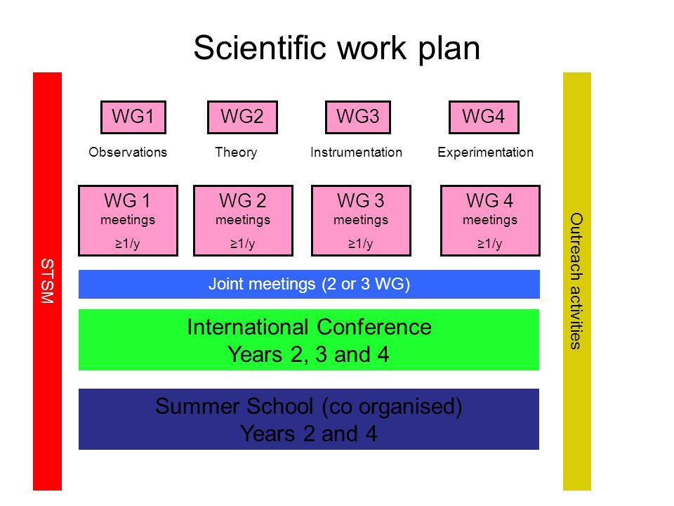 Scientific work plan WG1WG2WG3WG4 ObservationsTheoryInstrumentationExperimentation STSM WG 1 meetings 1/y WG 2 meetings 1/y WG 3 meetings 1/y WG 4 meetings 1/y Joint meetings (2 or 3 WG) International Conference Years 2, 3 and 4 Summer School (co organised) Years 2 and 4 Outreach activities