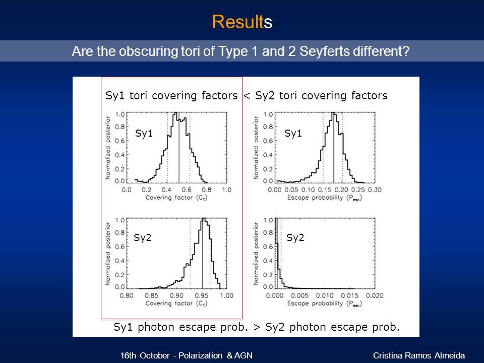 Sy1 tori covering factors < Sy2 tori covering factors Sy1 Sy1 Sy2 Sy2 Sy1 photon escape prob. > Sy2 photon escape prob. Results 16th October - Polariz
