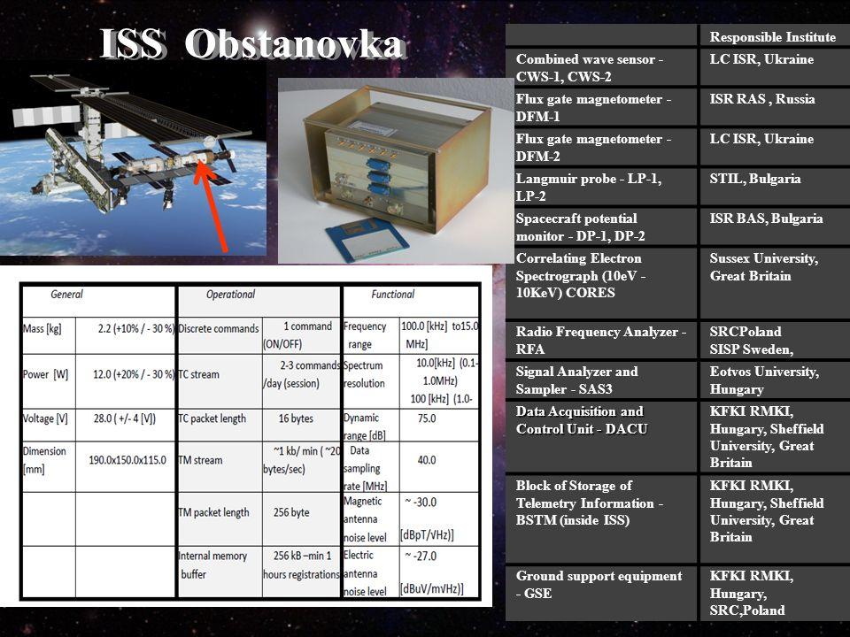 Responsible Institute Combined wave sensor - CWS-1, CWS-2 LC ISR, Ukraine Flux gate magnetometer - DFM-1 ISR RAS, Russia Flux gate magnetometer - DFM-