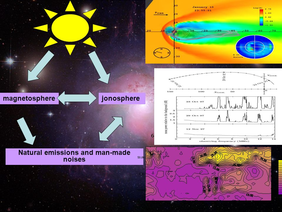 jonospheremagnetosphere Natural emissions and man-made noises