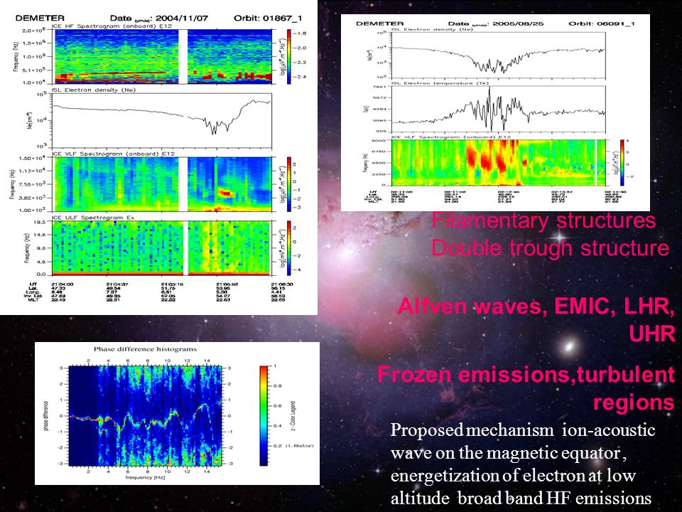 Alfven waves, EMIC, LHR, UHR Frozen emissions,turbulent regions Filamentary structures Double trough structure Proposed mechanism ion-acoustic wave on