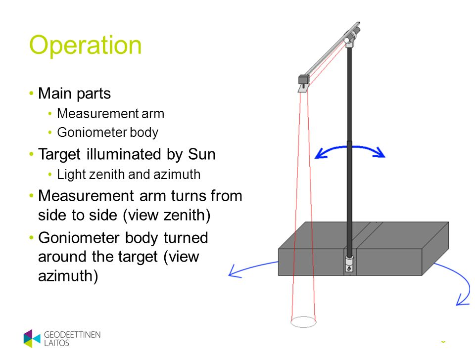 Operation 3 Main parts Measurement arm Goniometer body Target illuminated by Sun Light zenith and azimuth Measurement arm turns from side to side (vie