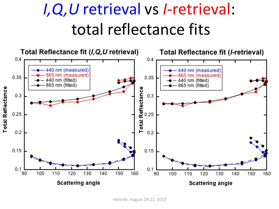 I,Q,U retrieval vs I-retrieval: total reflectance fits Helsinki, August 19-21, 2013