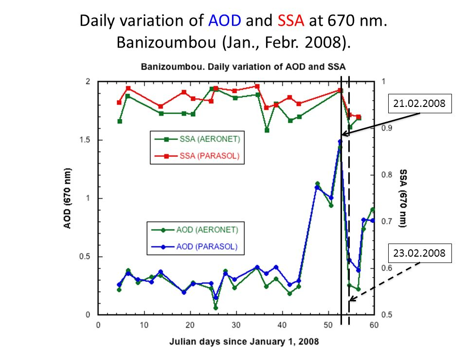Daily variation of AOD and SSA at 670 nm. Banizoumbou (Jan., Febr.