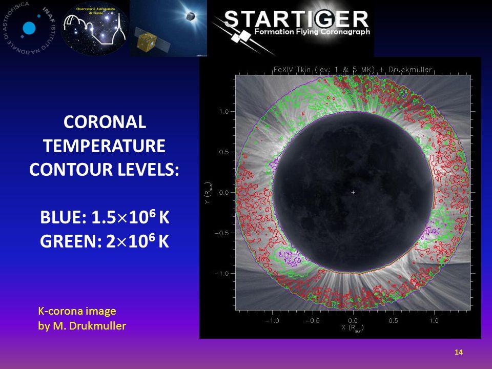 CORONAL TEMPERATURE CONTOUR LEVELS: BLUE: 1.5 10 6 K GREEN: 2 10 6 K 14 K-corona image by M. Drukmuller