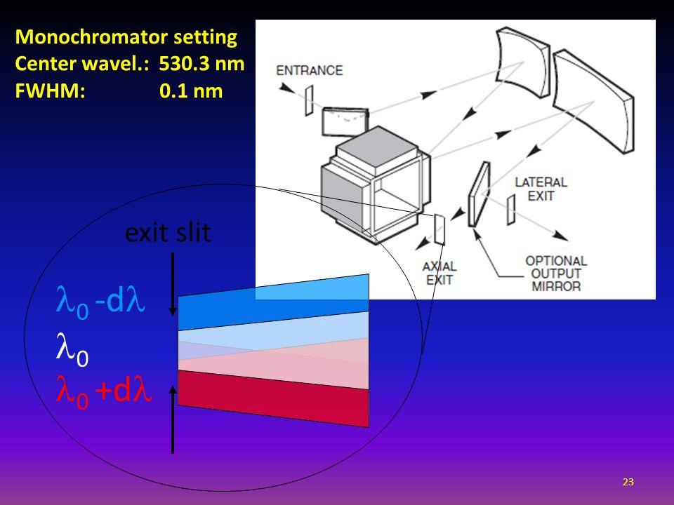 0 -d 0 0 +d exit slit 23 Monochromator setting Center wavel.: 530.3 nm FWHM: 0.1 nm