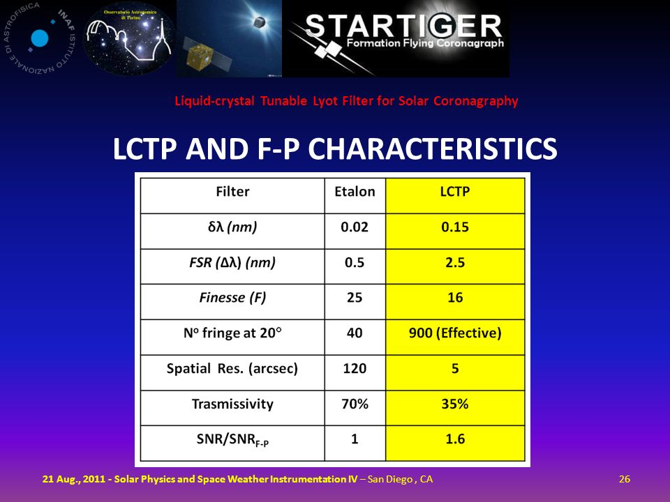 LCTP AND F-P CHARACTERISTICS 2621 Aug., 2011 - Solar Physics and Space Weather Instrumentation IV – San Diego, CA Liquid-crystal Tunable Lyot Filter f