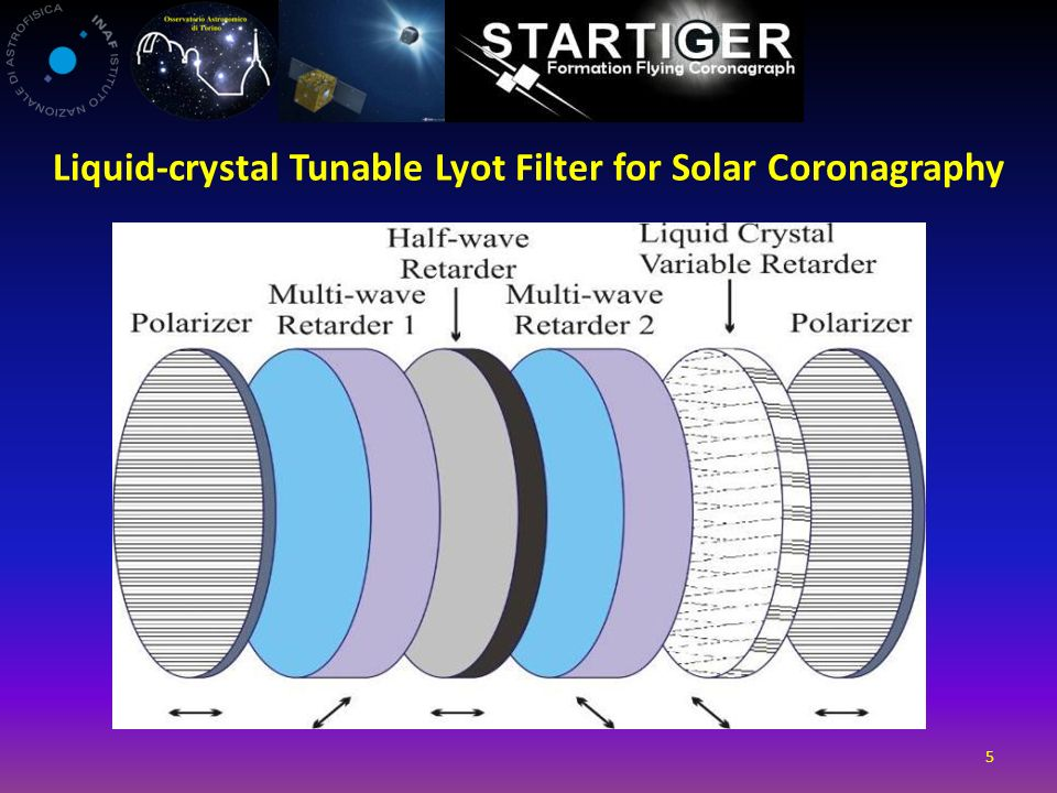5 Liquid-crystal Tunable Lyot Filter for Solar Coronagraphy