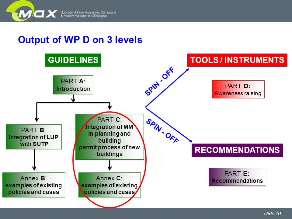 slide 10 Output of WP D on 3 levels TOOLS / INSTRUMENTS PART D: Awareness raising PART D: Awareness raising RECOMMENDATIONS PART E: Recommendations PART E: Recommendations SPIN - OFF PART A: I ntroduction PART A: I ntroduction PART B: Integration of LUP with SUTP PART B: Integration of LUP with SUTP PART C: Integration of MM in planning and building permit process of new buildings PART C: Integration of MM in planning and building permit process of new buildings Annex B: examples of existing policies and cases Annex B: examples of existing policies and cases Annex C: examples of existing policies and cases Annex C: examples of existing policies and cases GUIDELINES