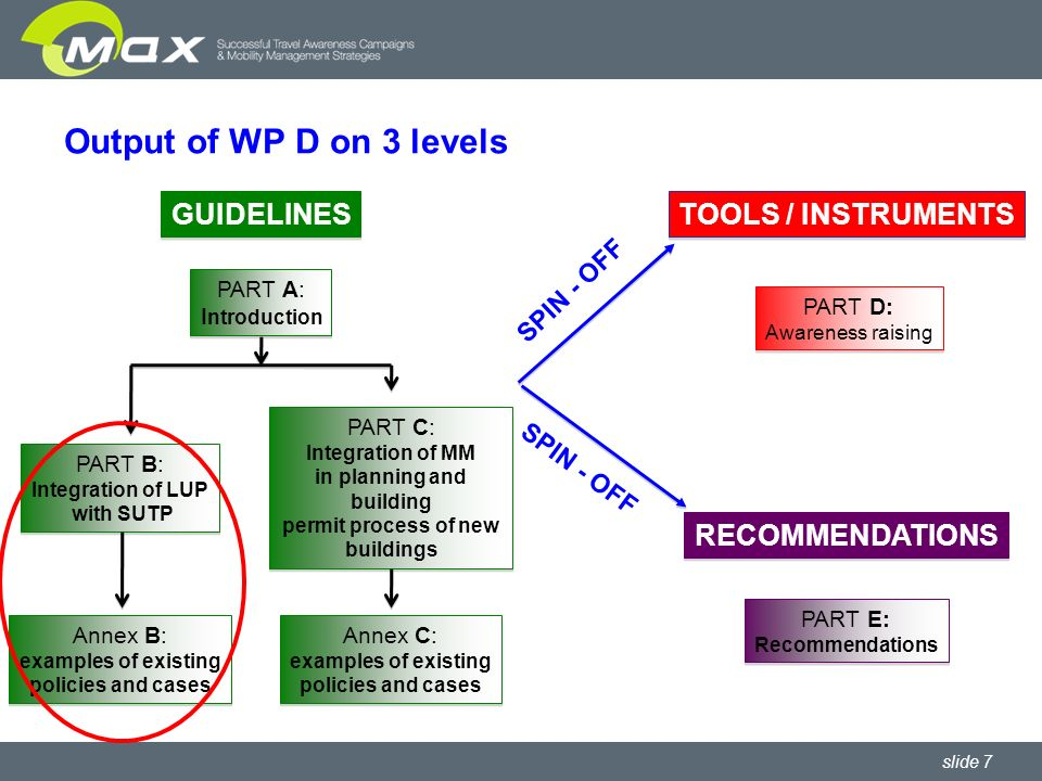 slide 7 Output of WP D on 3 levels TOOLS / INSTRUMENTS PART D: Awareness raising PART D: Awareness raising RECOMMENDATIONS PART E: Recommendations PART E: Recommendations SPIN - OFF PART A: I ntroduction PART A: I ntroduction PART B: Integration of LUP with SUTP PART B: Integration of LUP with SUTP PART C: Integration of MM in planning and building permit process of new buildings PART C: Integration of MM in planning and building permit process of new buildings Annex B: examples of existing policies and cases Annex B: examples of existing policies and cases Annex C: examples of existing policies and cases Annex C: examples of existing policies and cases GUIDELINES