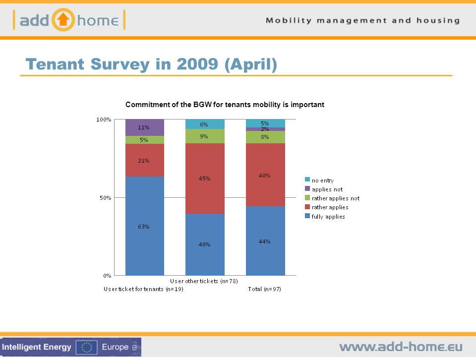 Tenant Survey in 2009 (April) Commitment of the BGW for tenants mobility is important