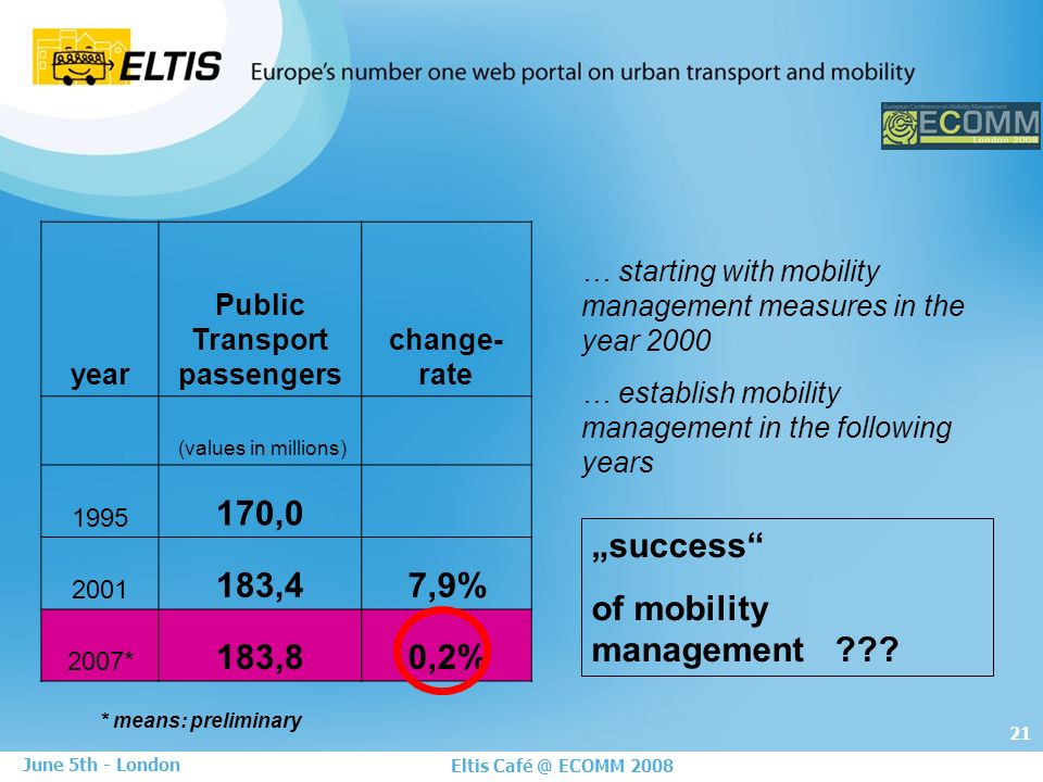 21 Eltis Café @ ECOMM 2008 June 5th - London year Public Transport passengers change- rate (values in millions) 1995 170,0 2001 183,47,9% 2007* 183,80,2% success of mobility management .