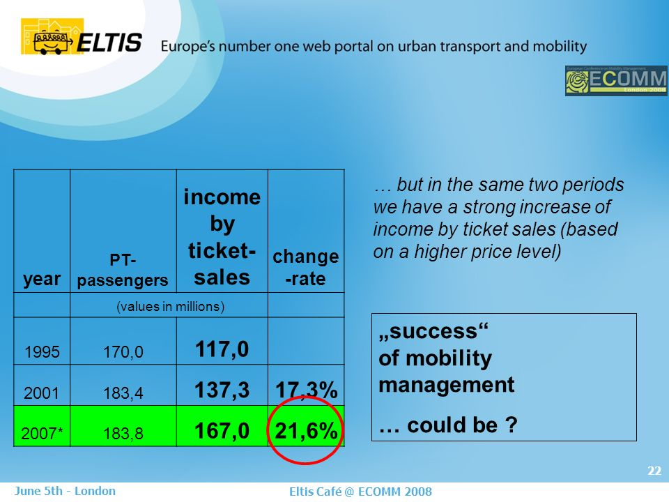 22 Eltis Café @ ECOMM 2008 June 5th - London success of mobility management … could be .