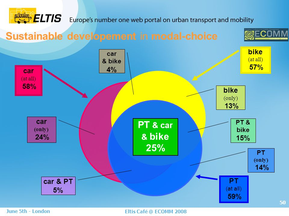 50 Eltis Café @ ECOMM 2008 June 5th - London car (at all) 58% bike (at all) 57% Sustainable developement in modal-choice PT (at all) 59% car (only) 24% bike (only) 13% PT (only) 14% car & PT 5% car & bike 4% PT & bike 15% PT & car & bike 25%