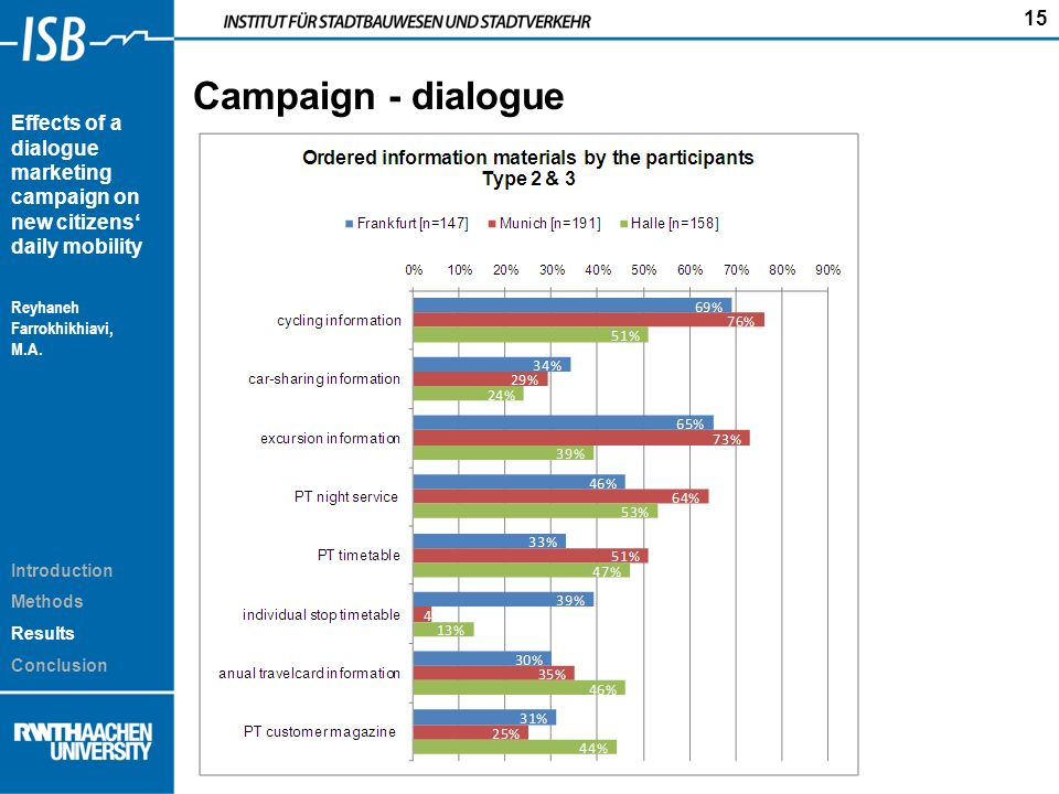 15 Effects of a dialogue marketing campaign on new citizens daily mobility Reyhaneh Farrokhikhiavi, M.A.