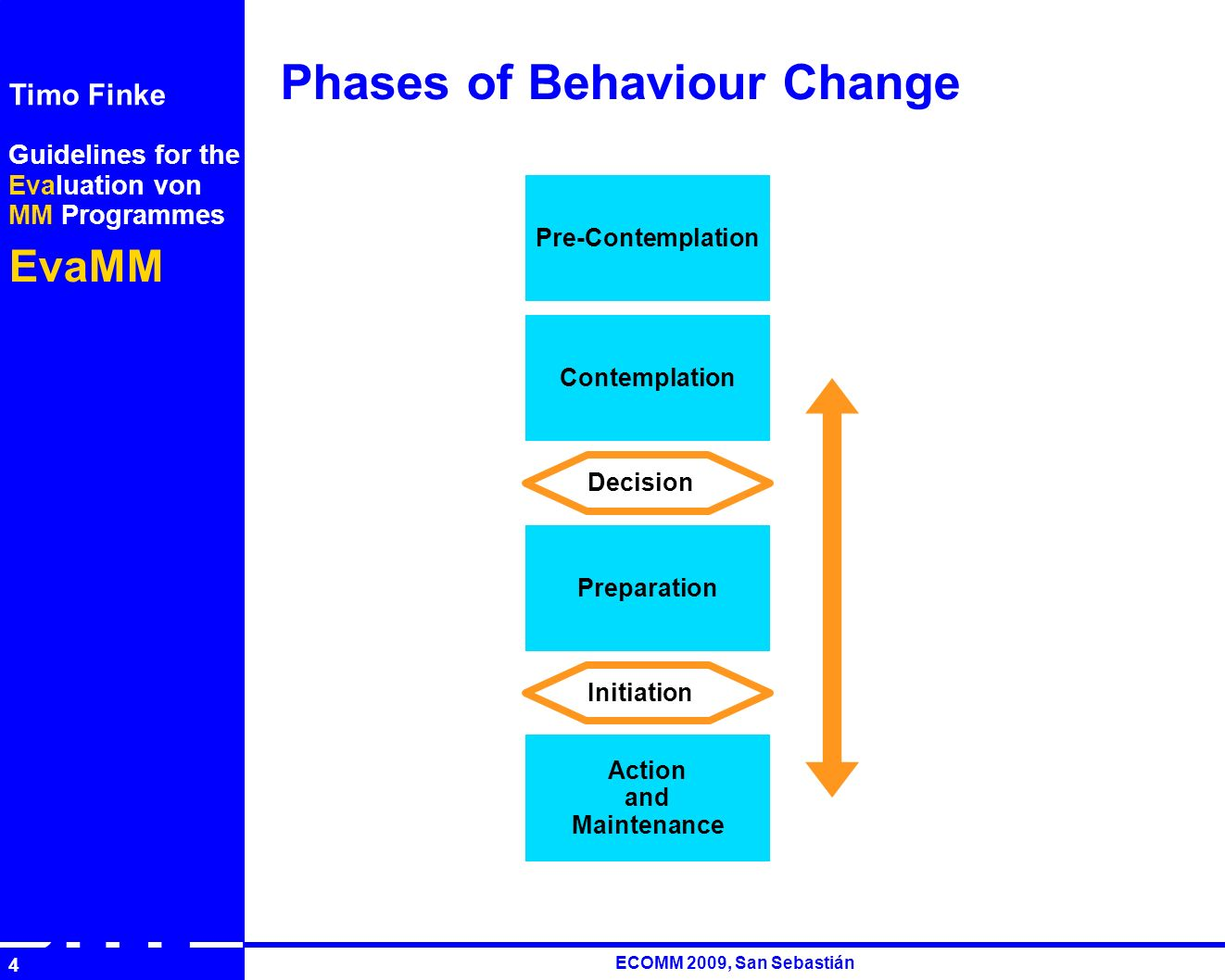 Guidelines for the Evaluation von MM Programmes EvaMM Timo Finke RUTH ECOMM 2009, San Sebastián 4 Phases of Behaviour Change Pre-Contemplation Contemplation Preparation Action and Maintenance Decision Initiation