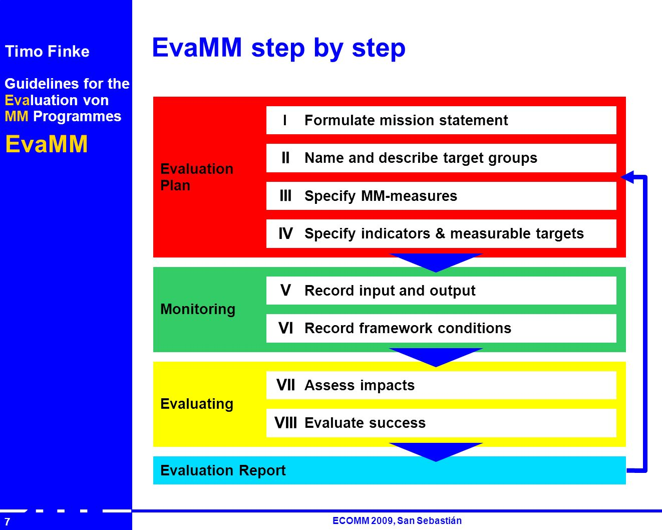 Guidelines for the Evaluation von MM Programmes EvaMM Timo Finke RUTH ECOMM 2009, San Sebastián 7 EvaMM step by step Monitoring Evaluating Evaluation Plan Name and describe target groups Specify indicators & measurable targets Record input and output Record framework conditions Assess impacts Evaluate success Specify MM-measures Formulate mission statementI V VI VII VIII II III IV Evaluation Report