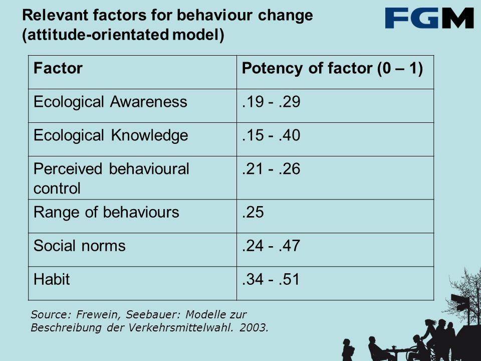 Relevant factors for behaviour change (attitude-orientated model) Source: Frewein, Seebauer: Modelle zur Beschreibung der Verkehrsmittelwahl. 2003. Fa