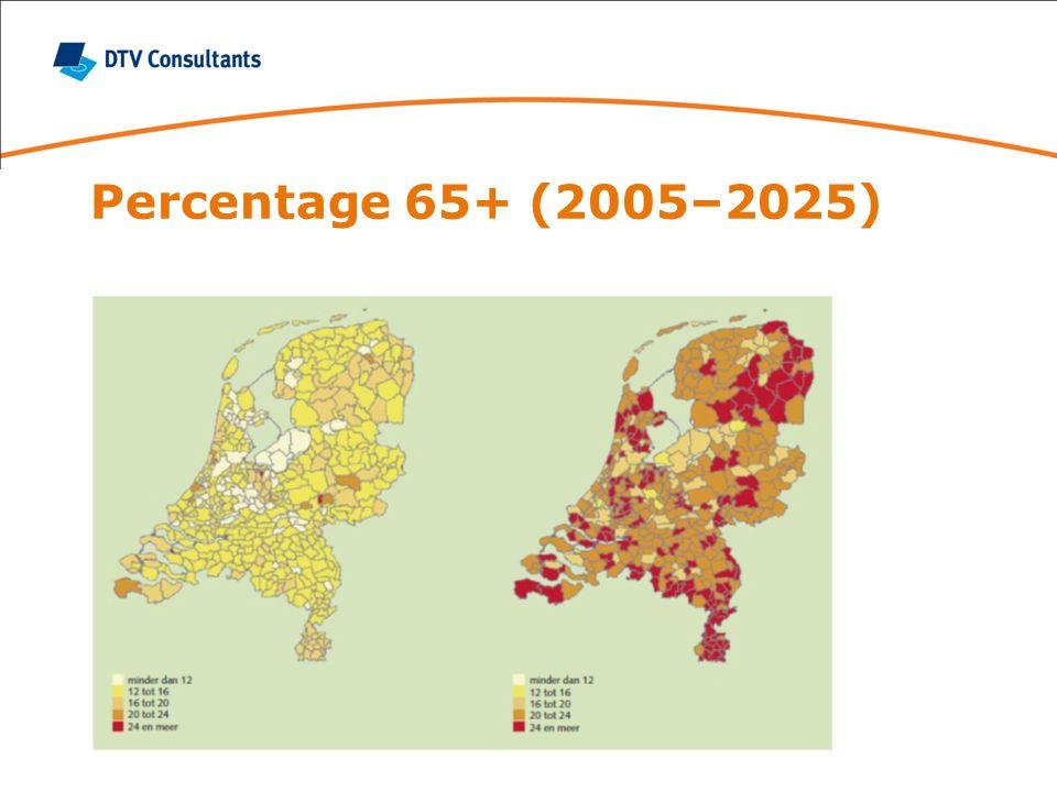 Percentage 65+ (2005–2025)