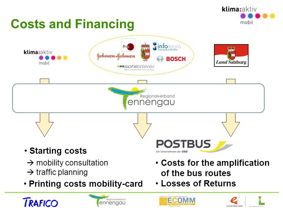 Costs for the amplification of the bus routes Losses of Returns Costs and Financing Starting costs mobility consultation traffic planning Printing costs mobility-card