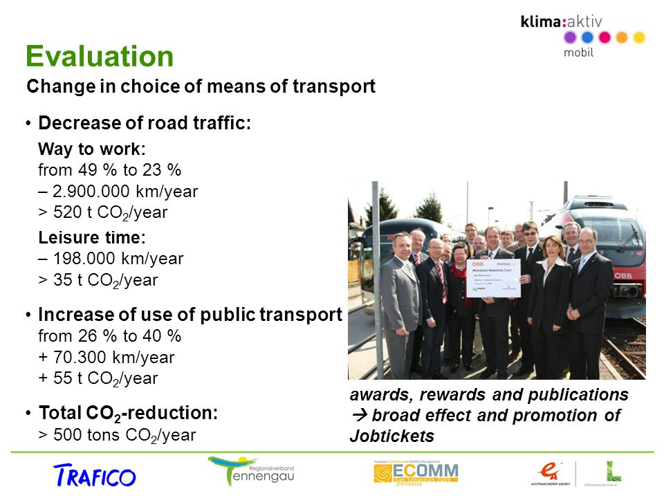 Evaluation Change in choice of means of transport Decrease of road traffic: Way to work: from 49 % to 23 % – 2.900.000 km/year > 520 t CO 2 /year Leisure time: – 198.000 km/year > 35 t CO 2 /year Increase of use of public transport from 26 % to 40 % + 70.300 km/year + 55 t CO 2 /year Total CO 2 -reduction: > 500 tons CO 2 /year awards, rewards and publications broad effect and promotion of Jobtickets