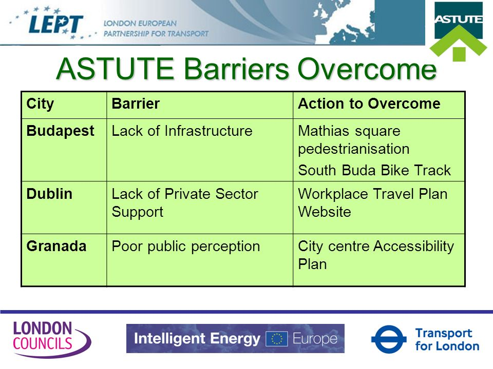 CityBarrierAction to Overcome GrazInadequate InformationBrochures, maps, guides LondonLack of Education and Training Cycle Training SiracusaSafety and Security concerns / Lack of infrastructure New secure walkways ASTUTE Barriers Overcome