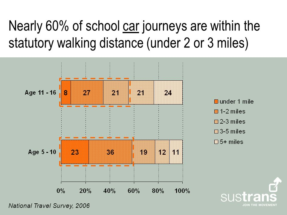 Nearly 60% of school car journeys are within the statutory walking distance (under 2 or 3 miles) National Travel Survey, 2006