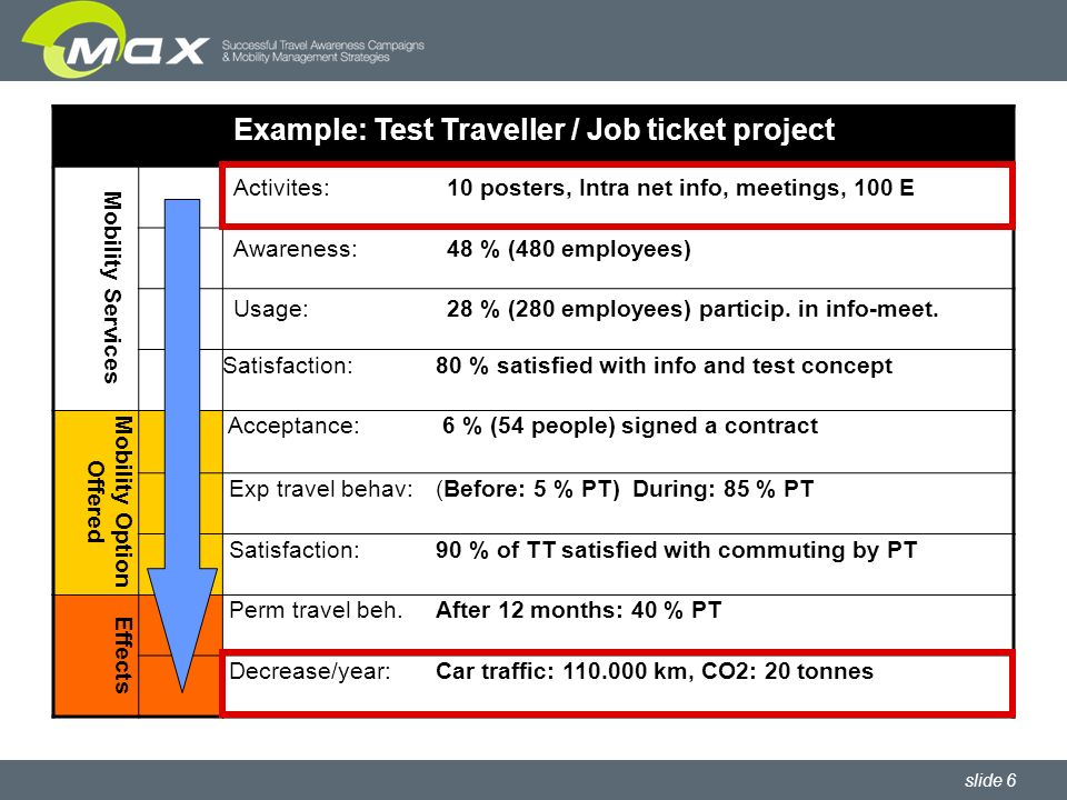 slide 17 MaxSUMO Evaluation Plan Template 1 Overall goalsTo decrease the use of car and decrease the CO2 emissions.