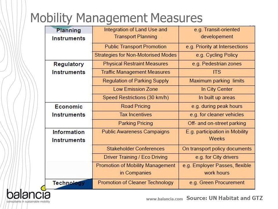 www.balancia.com Mobility Management Measures Source: UN Habitat and GTZ