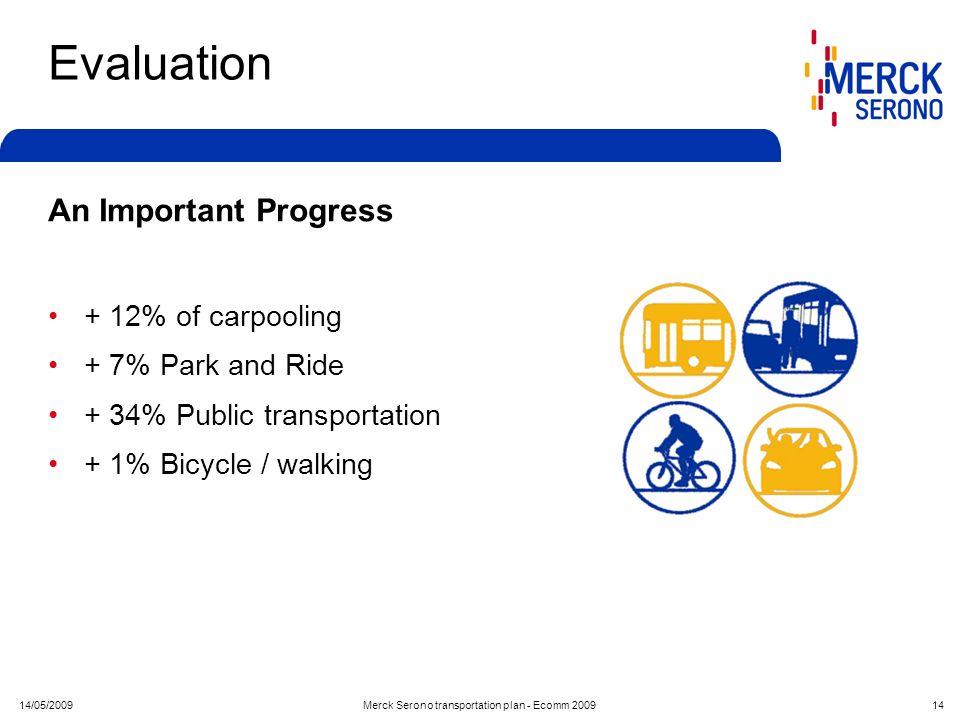 14/05/2009Merck Serono transportation plan - Ecomm 2009 14 Evaluation An Important Progress + 12% of carpooling + 7% Park and Ride + 34% Public transp
