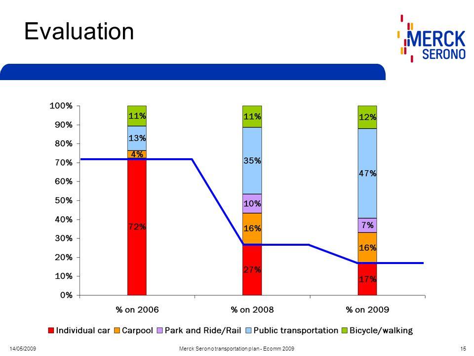 14/05/2009Merck Serono transportation plan - Ecomm 2009 15 Evaluation