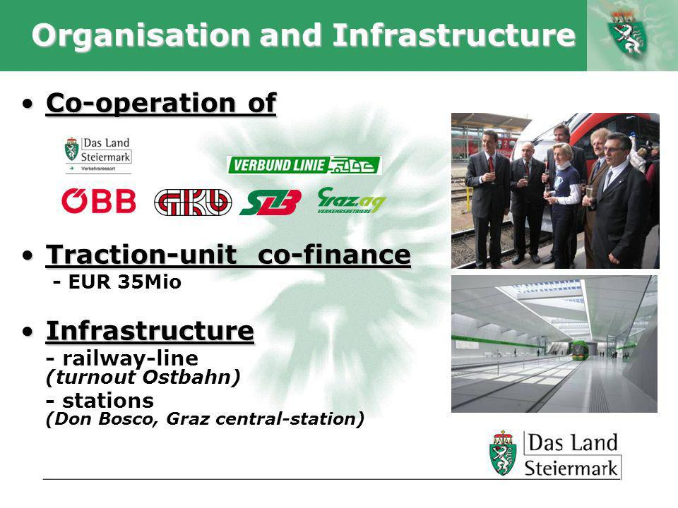 Autor Organisation and Infrastructure Co-operation ofCo-operation of Traction-unit co-financeTraction-unit co-finance - EUR 35Mio InfrastructureInfrastructure - railway-line (turnout Ostbahn) - stations (Don Bosco, Graz central-station)