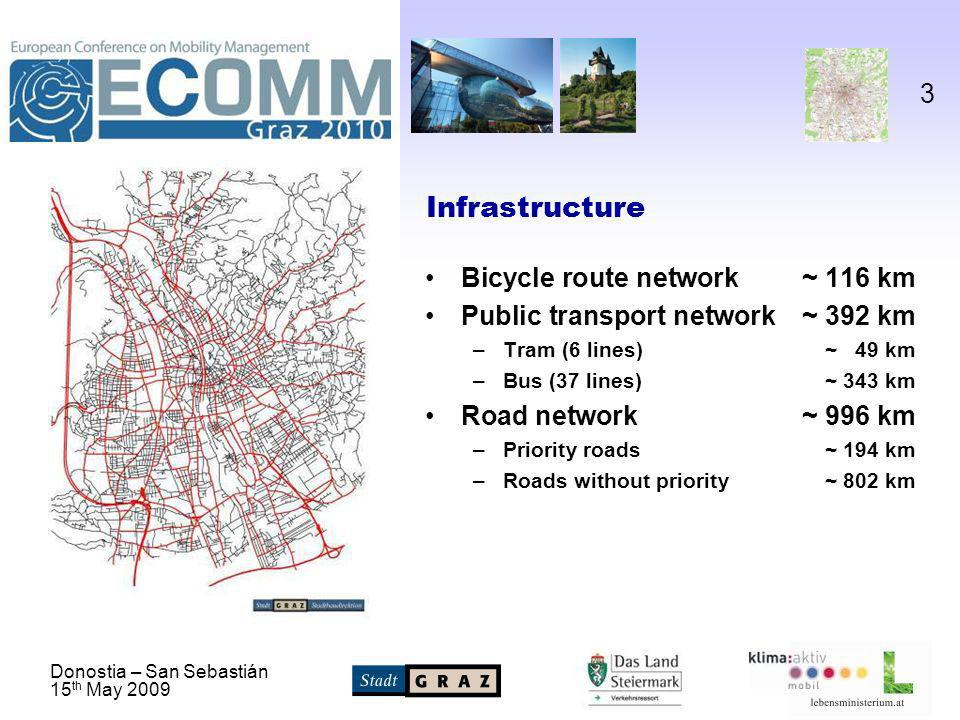 Donostia – San Sebastián 15 th May Infrastructure Bicycle route network~ 116 km Public transport network~ 392 km –Tram (6 lines)~ 49 km –Bus (37 lines)~ 343 km Road network~ 996 km –Priority roads~ 194 km –Roads without priority~ 802 km