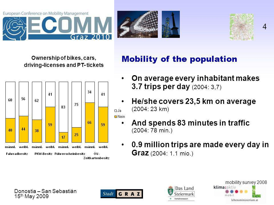 Donostia – San Sebastián 15 th May 2009 4 Mobility of the population On average every inhabitant makes 3.7 trips per day (2004: 3,7) He/she covers 23,5 km on average (2004: 23 km) And spends 83 minutes in traffic (2004: 78 min.) 0.9 million trips are made every day in Graz (2004: 1.1 mio.) mobility survey 2008 Ownership of bikes, cars, driving-licenses and PT- tickets