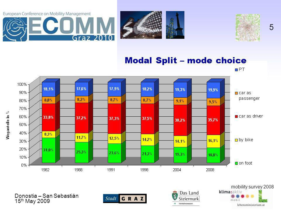 Donostia – San Sebastián 15 th May 2009 5 mobility survey 2008 Modal Split – mode choice