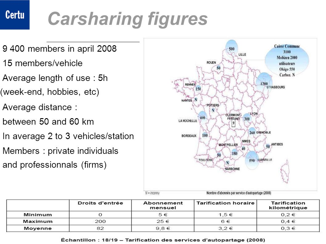 8 ECOMM 2009Carsharing in France : a strong potential of development 8 Carsharing figures 9 400 members in april 2008 15 members/vehicle Average lengt
