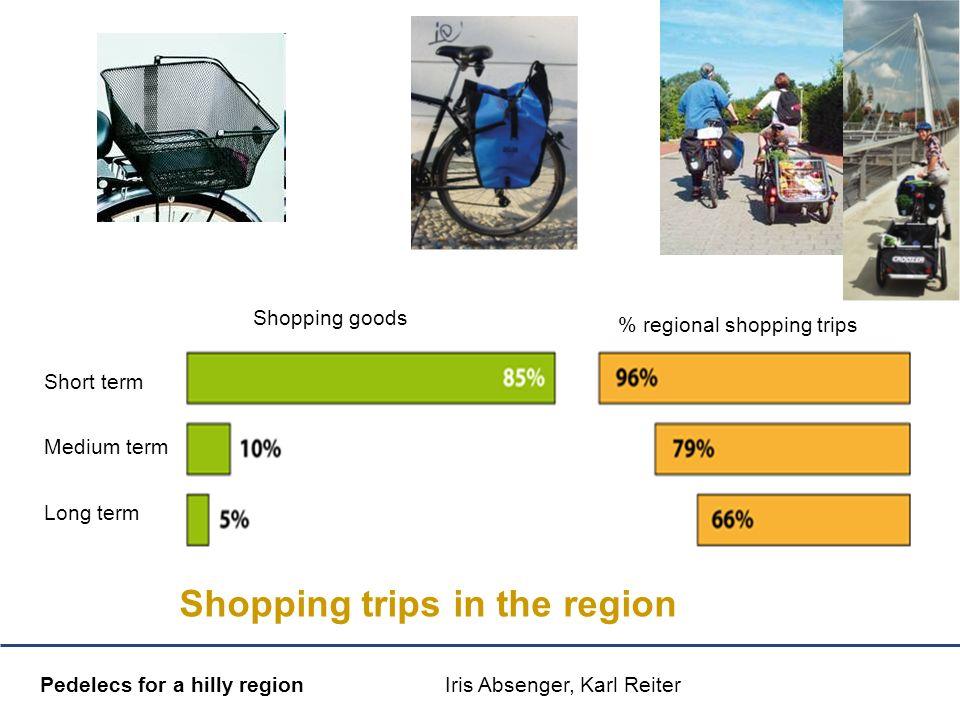 Mobilitätsmanagement Pedelecs for a hilly region Iris Absenger, Karl Reiter Shopping trips in the region % Shopping goods Short term Medium term Long term % regional shopping trips